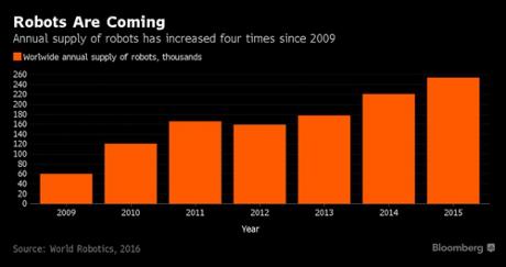 Việt Nam nằm trong nhóm chịu nhiều rủi ro nhất từ robot