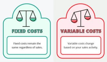 Types of operating costs of the business