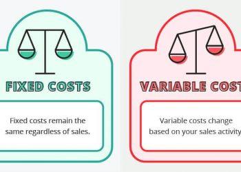 Các loại chi phí hoạt động của doanh nghiệp